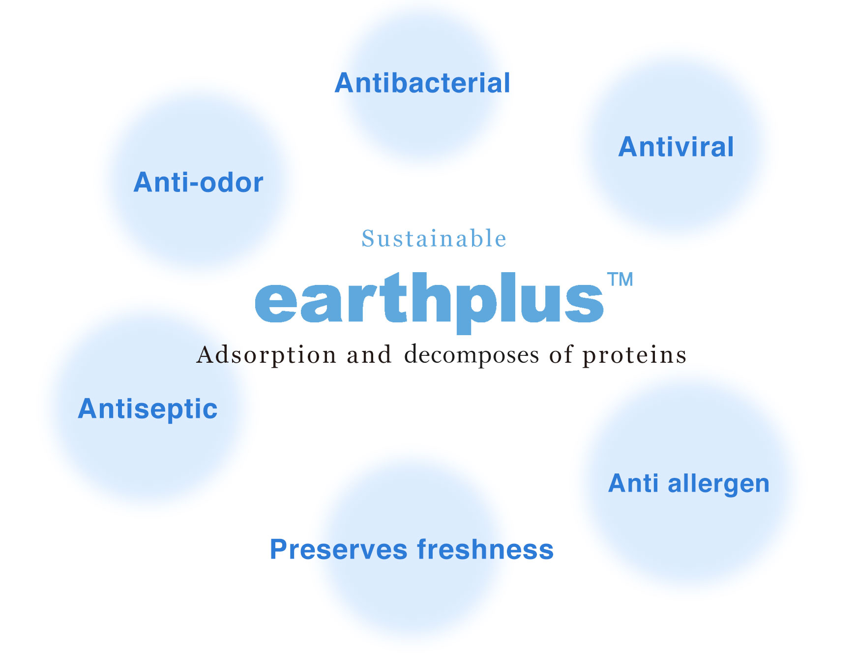 The possibilities offered by earthplus™