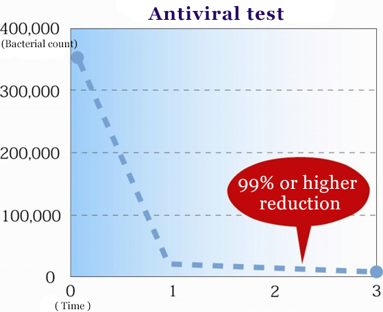 Antiviral test results